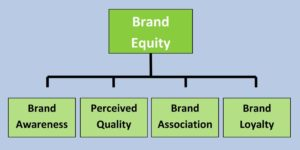 Brand Awareness dan Brand Equity