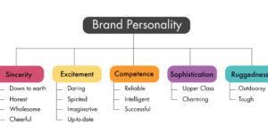 Pengertian Personal Branding Menurut Para Ahli