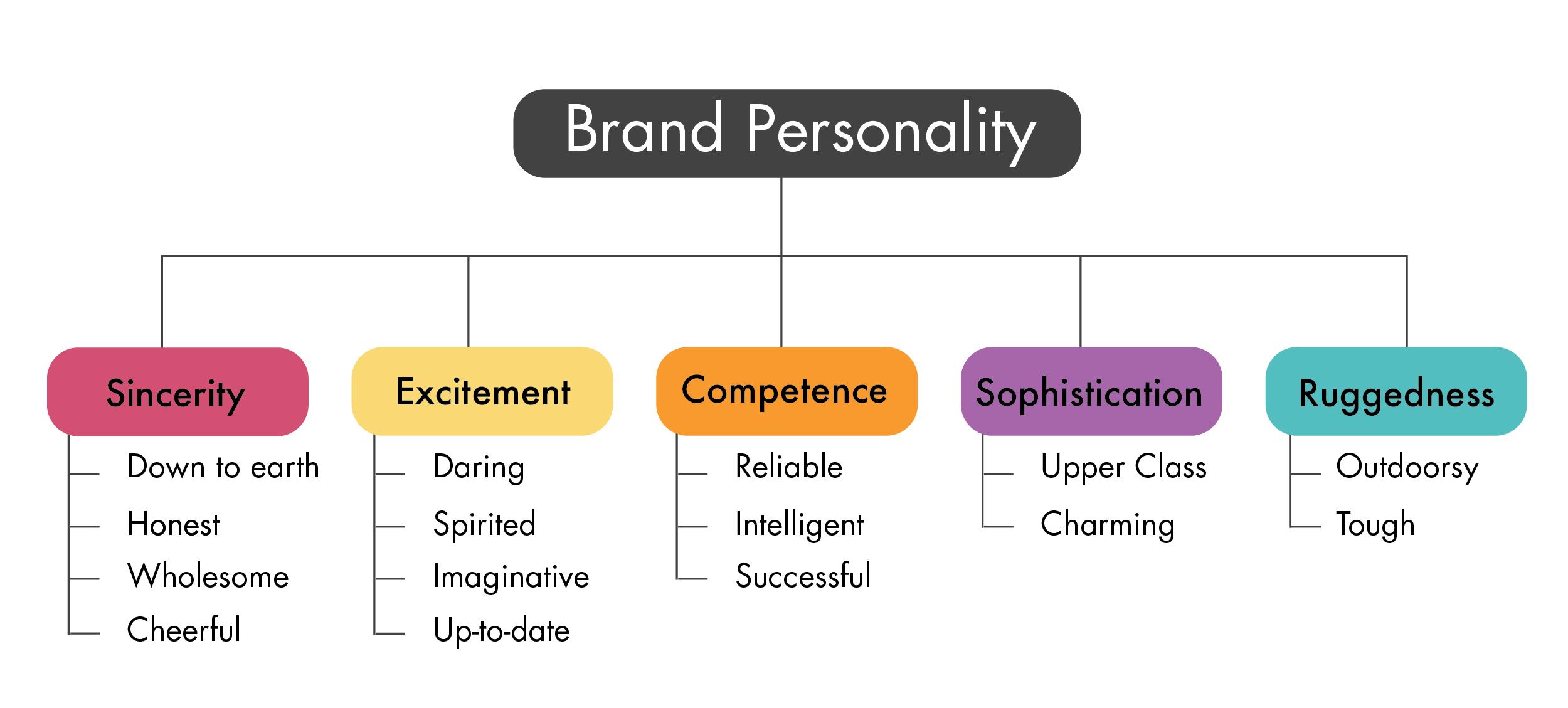 Cara Membangun Brand Personality