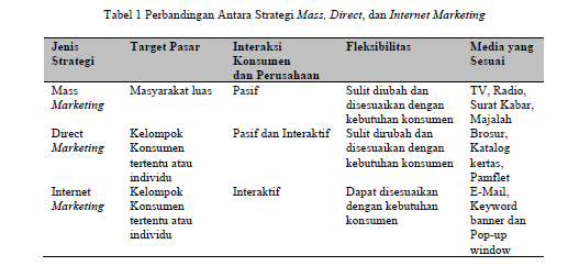 strategi pemasaran internet