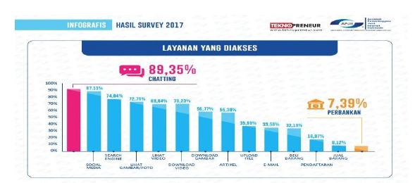 Perilaku Pengguna Internet Indonesia
