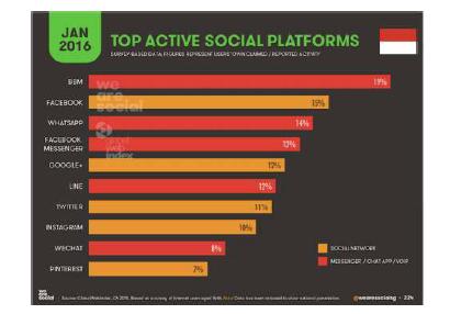 data pengguna internet di indonesia