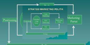 Pentingnya Strategi Informasi Sebagai Kekuatan Politik