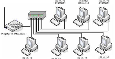 Hal Penting Yang Perlu di Perhatikan Dalam Membangun Jaringan LAN