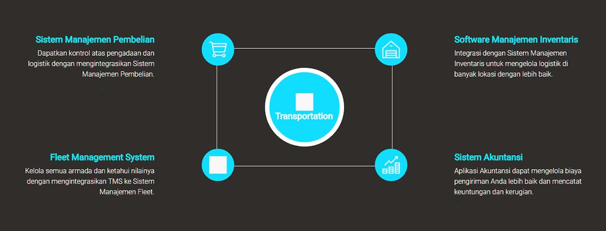 Integrasi Sistem Manajemen Transportasi