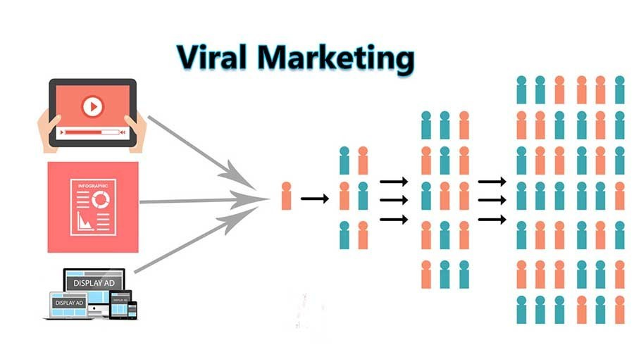 viral marketing adalah